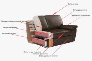 Как почистить диван от пятен и грязи без разводов в домашних условиях
